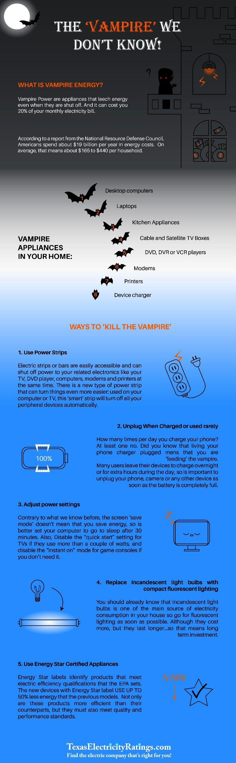 lower electric bills infographic